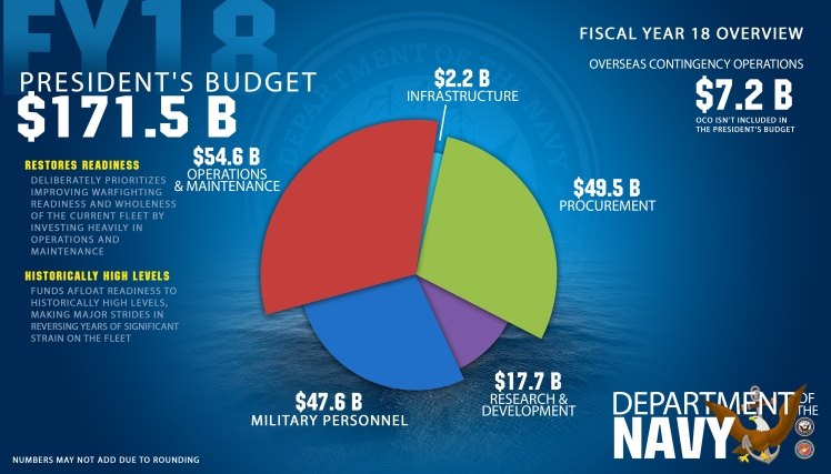 us-navy-whole-budget-FINAL